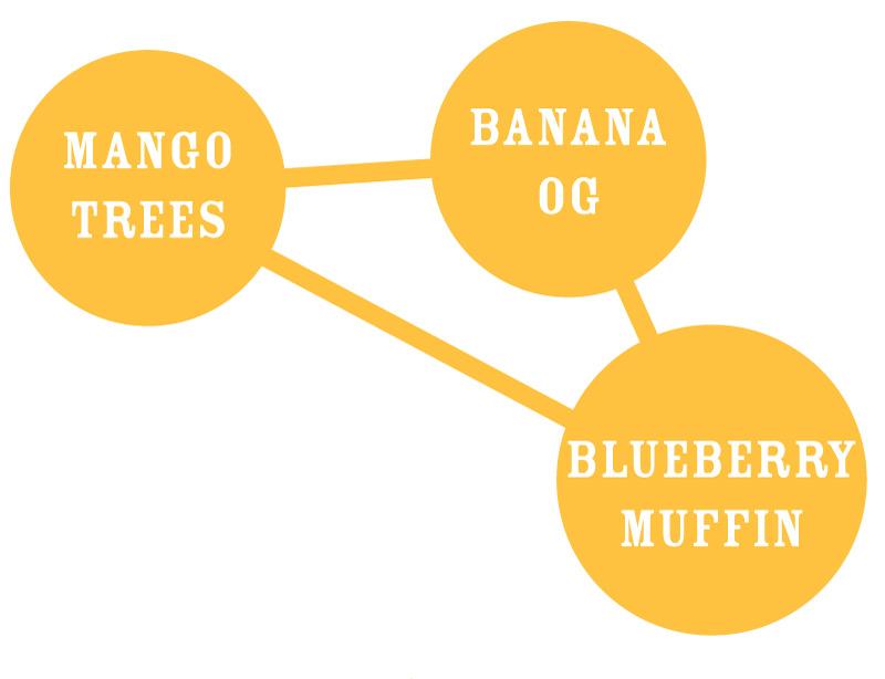 Banana Mango Graph