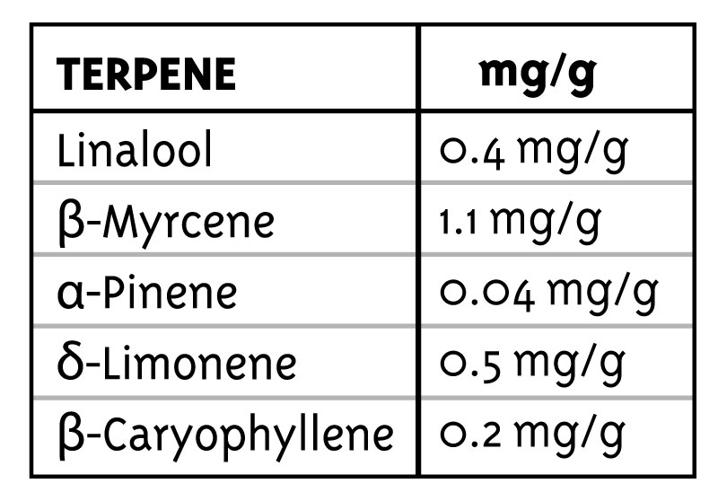 FIRE OG TERPENE GRAPH