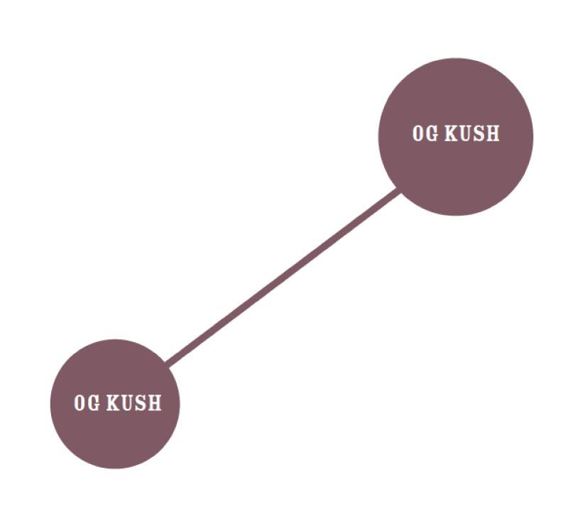 Og Kush Graph