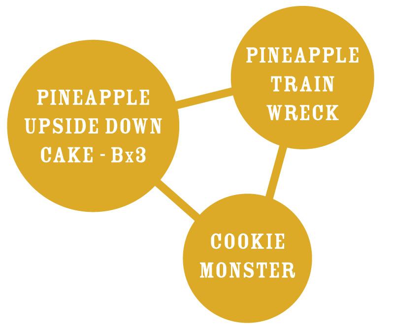Pineapple Upside Down Cake Graph