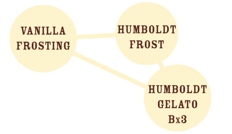 Vanilla Frosting Graph