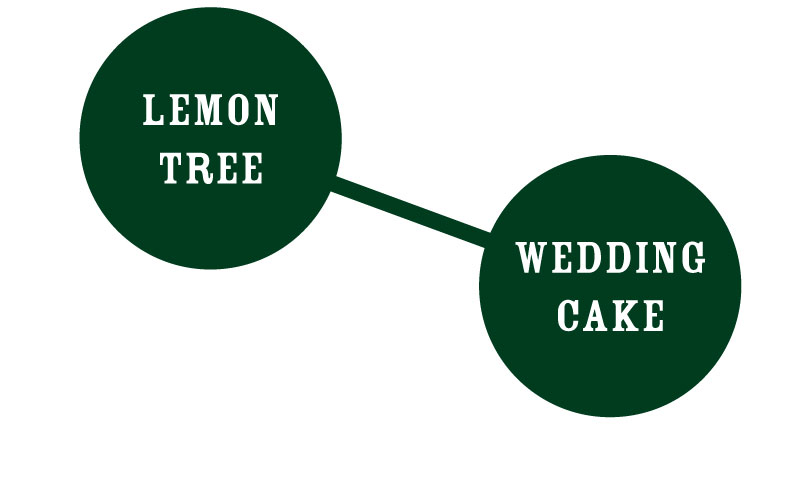 Wedding Tree graph